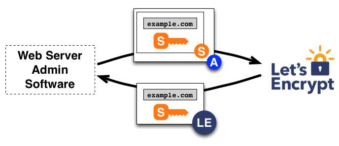 ACME & Let's Encrypt Architecture