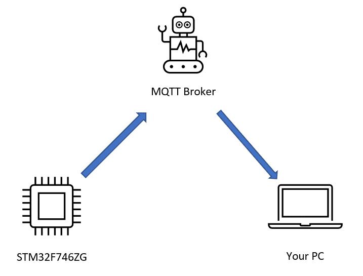 MQTT Demo Architecture
