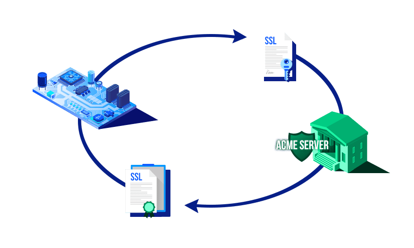ACME Protocol / Automatic Certificate Management Environement